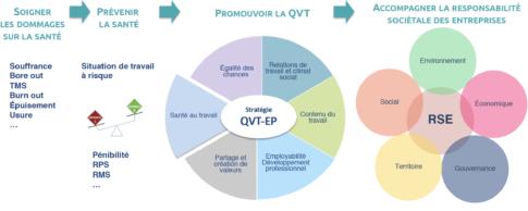 Cartographie Santé – QVT – RSE