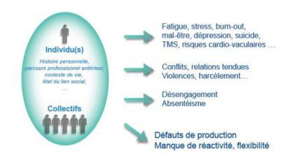 RPS : conséquences sur la santé et la performance