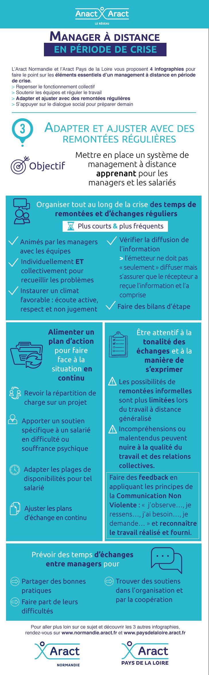 Infographie Manager à distance en période de crise